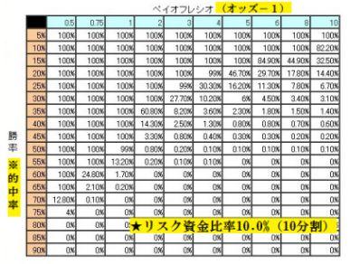 資金10分割バルサラの破産確率表